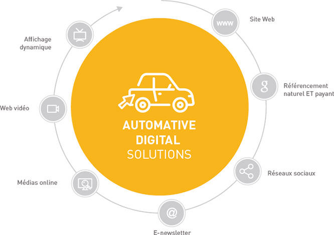 Automative digital solutions